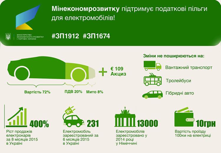 min_econom_electric_cars_ev