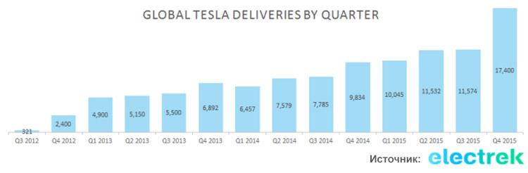 tesla-deliveries-by-quarter-2015