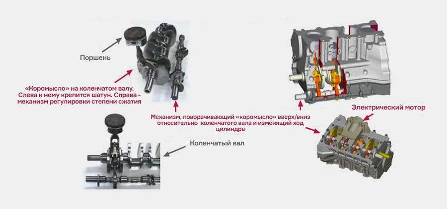 Степень сжатия - фундаментальный для ДВС параметр: при ее повышении возрастает тепловая отдача. Соответственно, снижается расход топлива. Однако повышать ее по своему желанию невозможно - легко получить детонацию, то есть внезапное и неправильное сгорание бензина, которая может привести к расплавлению поршней. Проблема более серьезна при работе на полном газу по сравнению с гораздо более частым случаями частичной нагрузки. Однако степень сжатия приходится ограничивать на более низком уровне, годном для наихудших условий эксплуатации.Но инженеры Nissan разработали механизм, меняющий степень сжатия: коромысло с одной стороны связано с шатуном, а с другой - с тягой. Тягу толкает вал исполнительного механизма, управляемый закрепленным в блоке цилиндров электромотором. Движение вторичного вала заставляет коромысло немного прокрутиться вокруг оси коленвала, поднимая или опуская точку крепления шатуна. Так меняется и положение верхней и нижней «мертвых точек» поршня. Его ход при этом остается постоянным, а вот степень сжатия в двигателе - меняется.