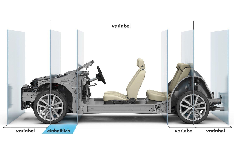 Модульная платформа MQB Volkswagen для моделей с поперечным расположением двигателя стала первой, позволившей менять главные размеры для создания различных моделей. Большая гибкость, которую предлагает модульная платформа MQB Volkswagen, позволяет применять двигатели, работающие от различных энергоносителей. Еще на первой стадии разработки предусматриваются зоны для размещения отдельных элементов техники, резервуаров и аккумуляторов.